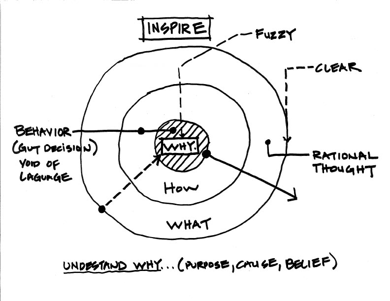Start-With-Why-By-Simon-Sinek---Leadership,-Life-and-Business-Tips-and-Tricks---tinoshare.com